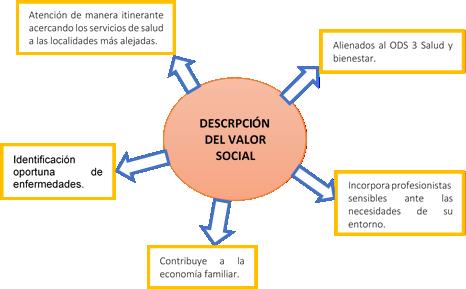 descripción del valor social